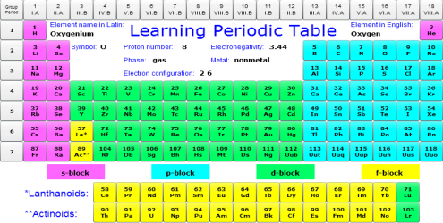 Click to view Learning Periodic Table 1.5a screenshot