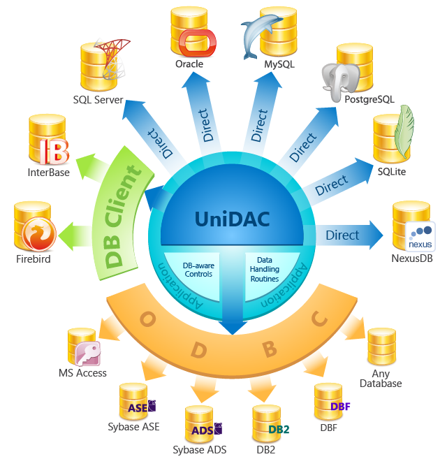 Click to view Universal Data Access Components 5.3 screenshot